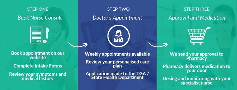 Book An Appointment Process Close Up - Medical Cannabis Clinic Australia - Tetra Health